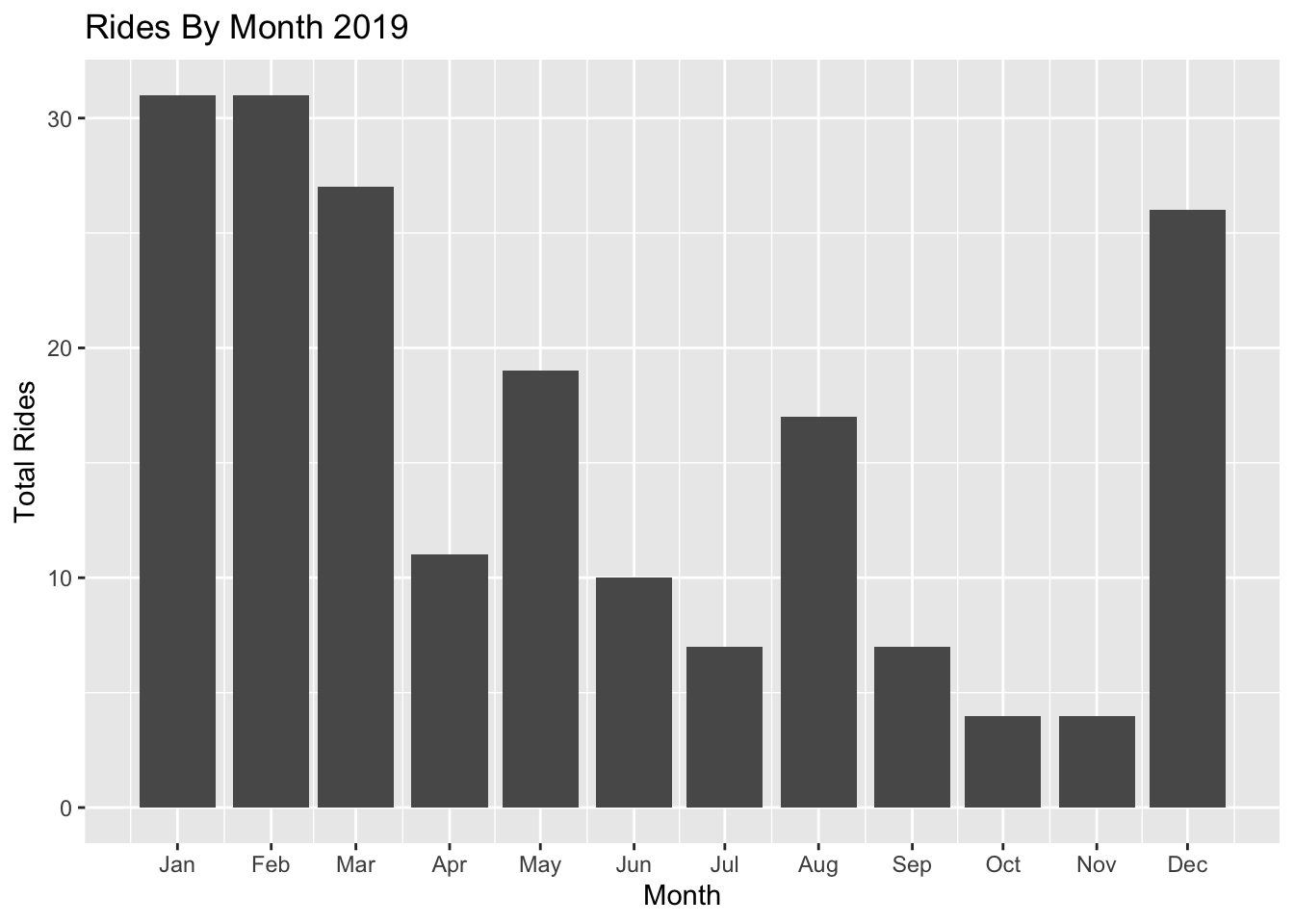Rides by Month