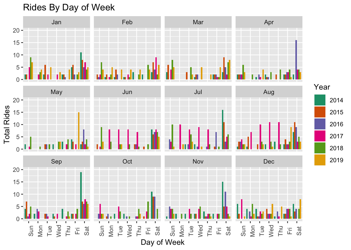 Year-over-year Rides by Day of Week and Month
